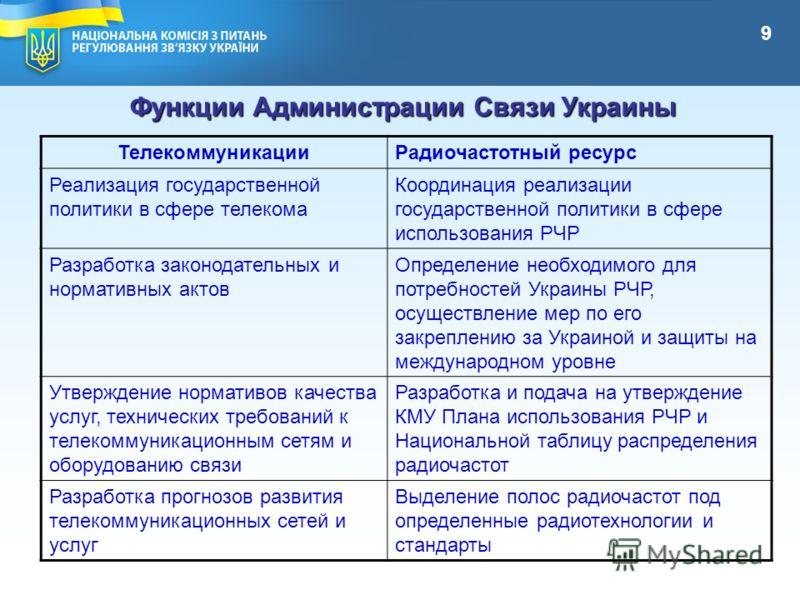 Функции Администрации Связи Украины 9 ТелекоммуникацииРадиочастотный ресурс Реализация государственной политики в сфере телекома Координация реализации государственной политики в сфере использования РЧР Разработка законодательных и нормативных актов
