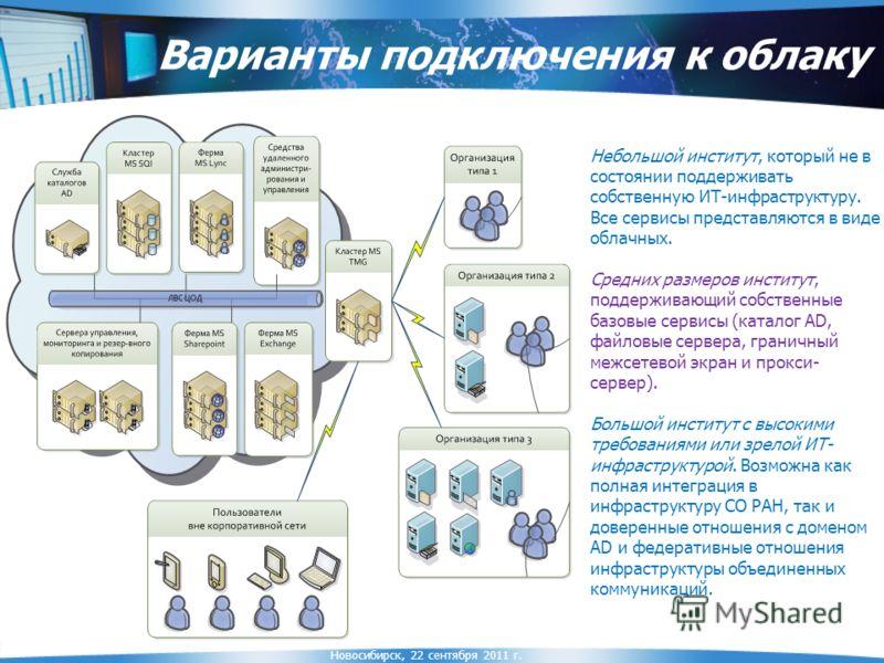 Новосибирск, 22 сентября 2011 г. Варианты подключения к облаку Небольшой институт, который не в состоянии поддерживать собственную ИТ-инфраструктуру. Все сервисы представляются в виде облачных. Средних размеров институт, поддерживающий собственные ба