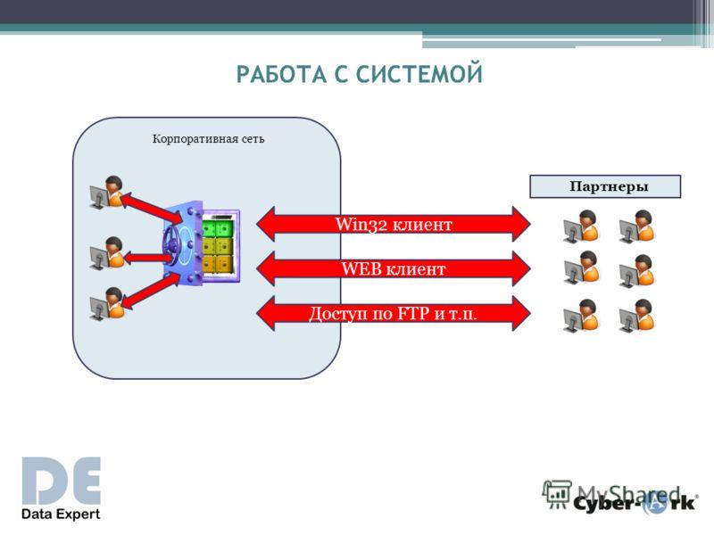 Корпоративная сеть Партнеры Win32 клиент РАБОТА С СИСТЕМОЙ WEB клиент Доступ по FTP и т.п.