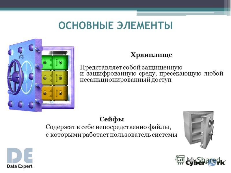 ОСНОВНЫЕ ЭЛЕМЕНТЫ Хранилище Представляет собой защищенную и зашифрованную среду, пресекающую любой несанкционированный доступ Сейфы Содержат в себе непосредственно файлы, с которыми работает пользователь системы
