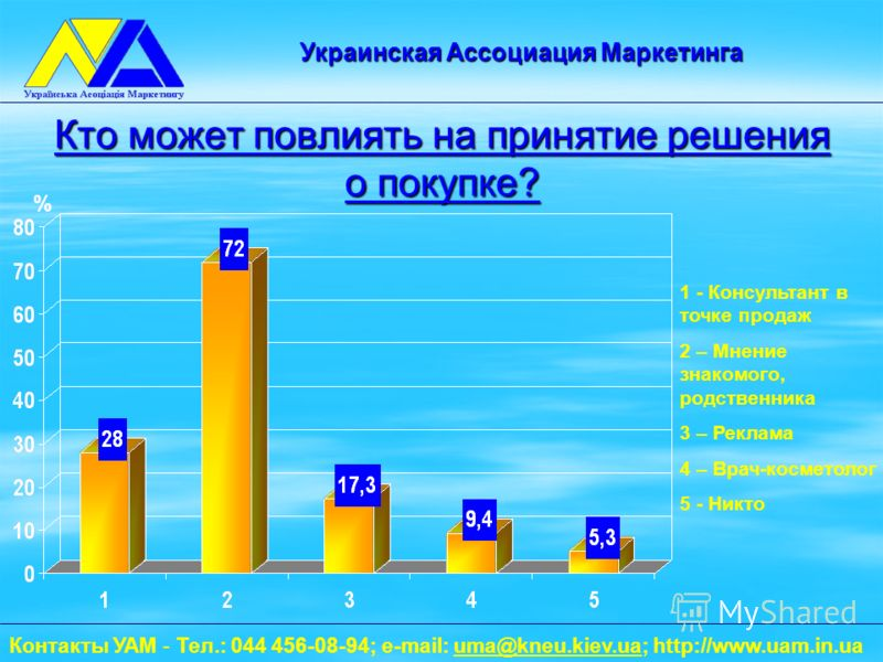 Кто может повлиять на принятие решения о покупке? 1 - Консультант в точке продаж 2 – Мнение знакомого, родственника 3 – Реклама 4 – Врач-косметолог 5 - Никто % Контакты УАМ - Тел.: 044 456-08-94; e-mail: uma@kneu.kiev.ua; http://www.uam.in.uauma@kneu