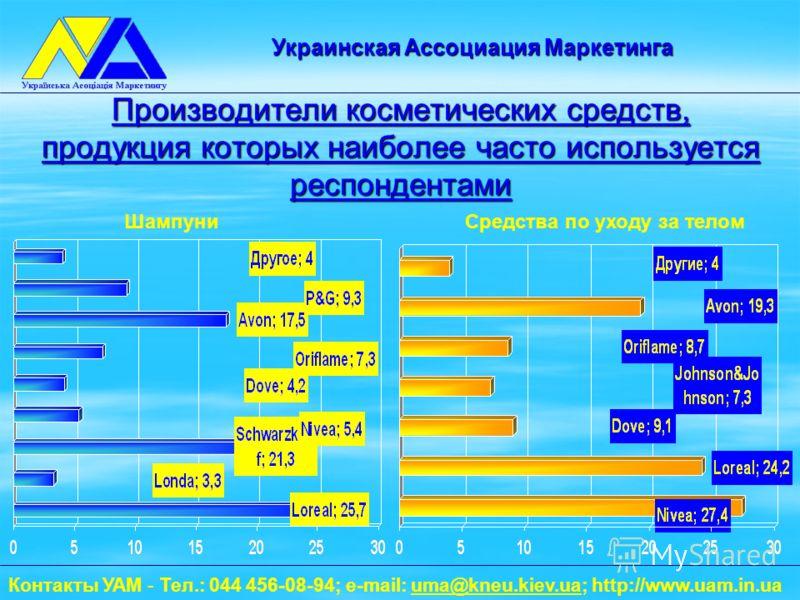 Производители косметических средств, продукция которых наиболее часто используется респондентами Контакты УАМ - Тел.: 044 456-08-94; e-mail: uma@kneu.kiev.ua; http://www.uam.in.uauma@kneu.kiev.ua Украинская Ассоциация Маркетинга ШампуниСредства по ух