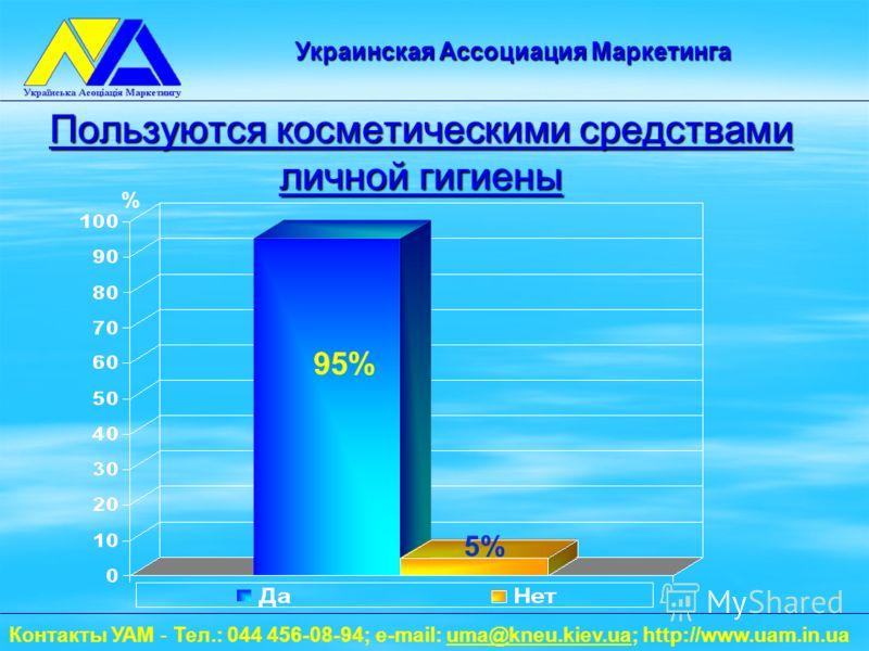 Пользуются косметическими средствами личной гигиены % 95% 5% Контакты УАМ - Тел.: 044 456-08-94; e-mail: uma@kneu.kiev.ua; http://www.uam.in.uauma@kneu.kiev.ua Украинская Ассоциация Маркетинга