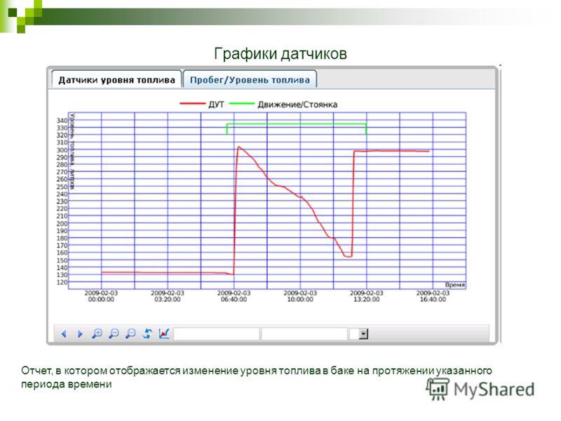 Графики датчиков Отчет, в котором отображается изменение уровня топлива в баке на протяжении указанного периода времени