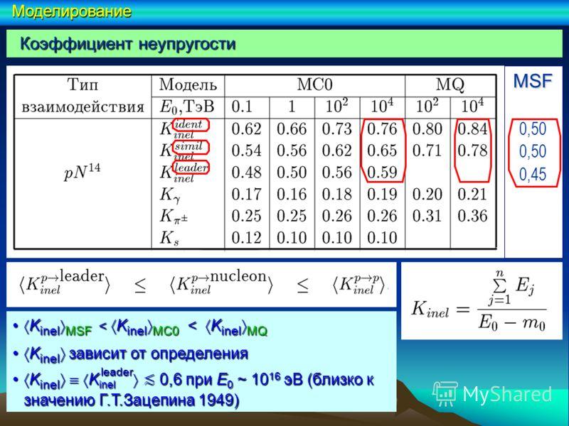 K inel MSF < K inel MC0 < K inel MQ K inel MSF < K inel MC0 < K inel MQ K inel зависит от определения K inel зависит от определения K inel K inel 0,6 при E 0 ~ 10 16 эВ (близко к значению Г.Т.Зацепина 1949) K inel K inel 0,6 при E 0 ~ 10 16 эВ (близк