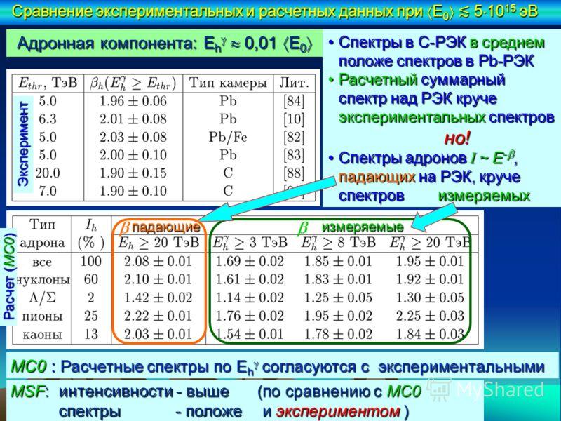 MC0 : Расчетные спектры по E h согласуются с экспериментальными Адронная компонента: E h 0,01 E 0 Адронная компонента: E h 0,01 E 0 Спектры в С-РЭК в среднем положе спектров в Pb-РЭКСпектры в С-РЭК в среднем положе спектров в Pb-РЭК Расчетный суммарн