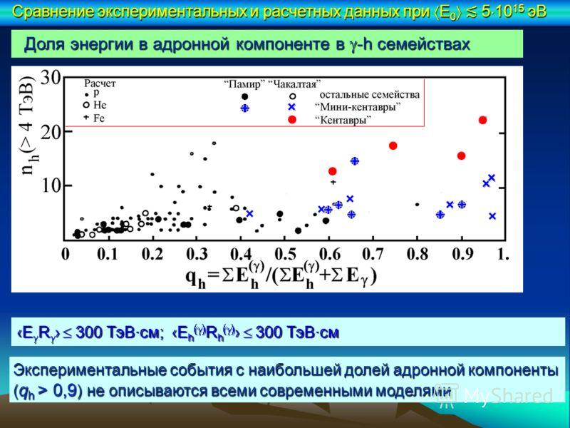 Доля энергии в адронной компоненте в -h семействах E R 300 ТэВ·см; E h R h 300 ТэВ·смE R 300 ТэВ·см; E h R h 300 ТэВ·см Сравнение экспериментальных и расчетных данных при E 0 5 10 15 эВ Экспериментальные события с наибольшей долей адронной компоненты