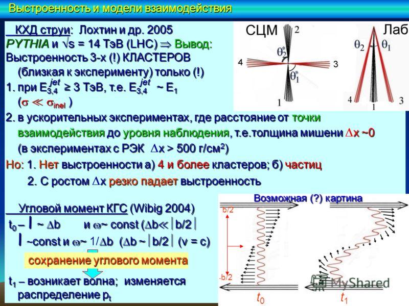КХД струи: Лохтин и др. 2005 КХД струи: Лохтин и др. 2005 PYTHIA и s = 14 TэВ (LHC) Вывод: Выстроенность 3-х (!) КЛАСТЕРОВ (близкая к эксперименту) только (!) 1.при E 3,4 3 ТэВ, т.е. E 3,4 ~ E 1 ( inel ) 2.в ускорительных экспериментах, где расстояни