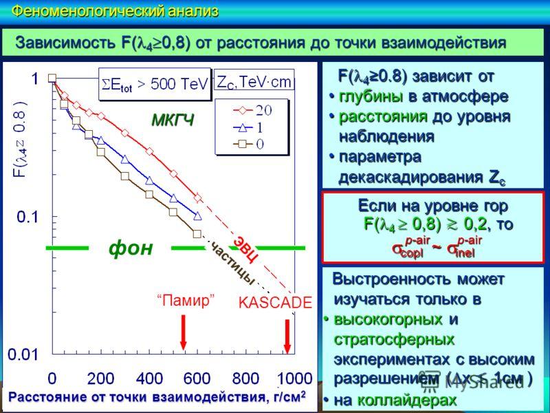 Если на уровне гор F( 4 0,8) 0,2, то copl ~ inel copl ~ inel Выстроенность может изучаться только в Выстроенность может изучаться только в высокогорных и стратосферных экспериментах с высоким разрешением ( x 1см )высокогорных и стратосферных эксперим