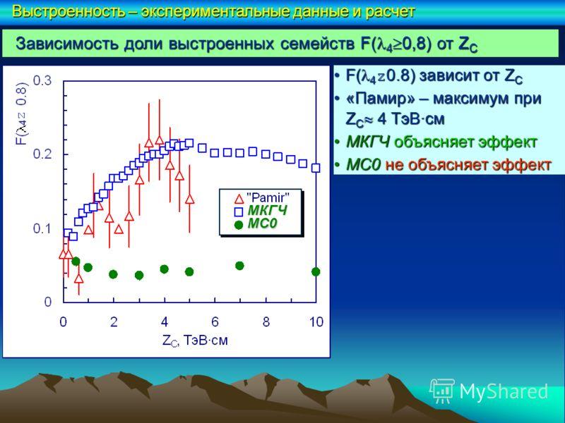 F( 4 z0.8) зависит от Z CF( 4 z0.8) зависит от Z C «Памир» – максимум при Z C 4 ТэВ·см«Памир» – максимум при Z C 4 ТэВ·см МКГЧ объясняет эффектМКГЧ объясняет эффект МС0 не объясняет эффектМС0 не объясняет эффект МКГЧ Выстроенность – экспериментальные