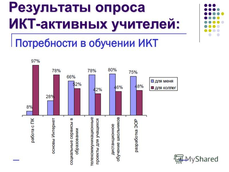 Результаты опроса ИКТ-активных учителей: