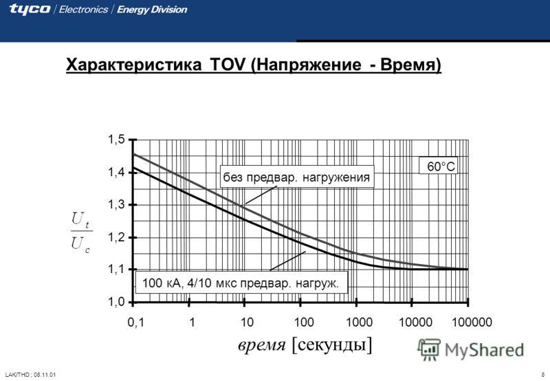 LAK/THD ; 08.11.01 8 Характеристика TOV (Напряжение - Время) 1,0 1,1 1,2 1,3 1,4 1,5 0,1110100100010000100000 время [секунды] 100 кA, 4/10 мкс предвар. нагруж. без предвар. нагружения 60°C