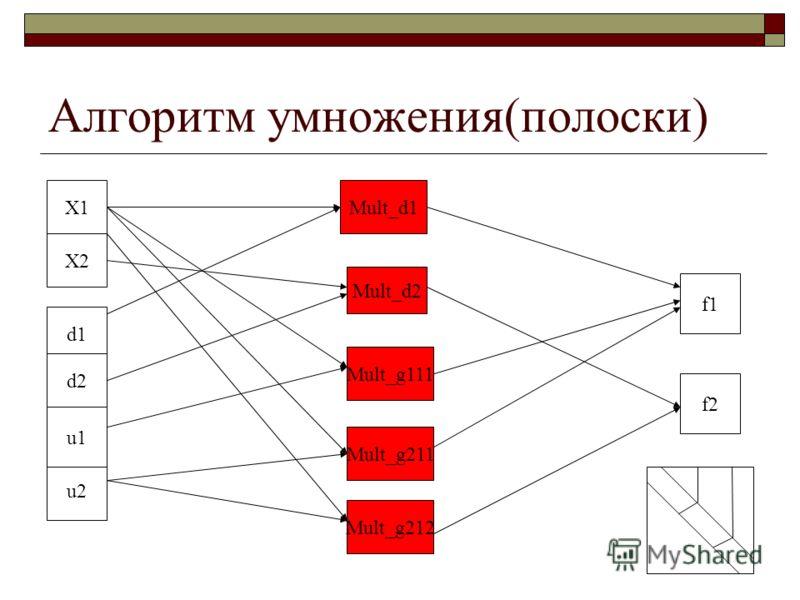 Алгоритм умножения(полоски) X2 d1 d2 u2 u1 X1 f1 f2 Mult_d2 Mult_d1 Mult_g211 Mult_g111 Mult_g212
