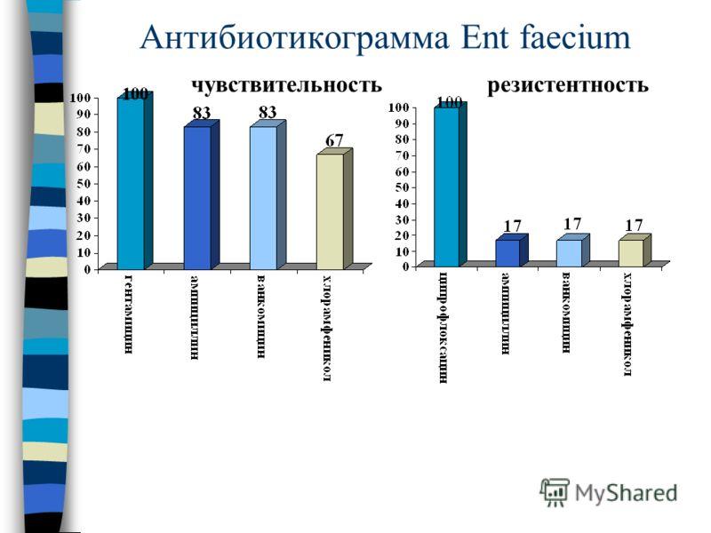 Антибиотикограмма Ent faecium чувствительностьрезистентность