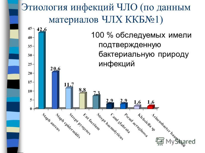 Этиология инфекций ЧЛО (по данным материалов ЧЛХ ККБ1) 100 % обследуемых имели подтвержденную бактериальную природу инфекций