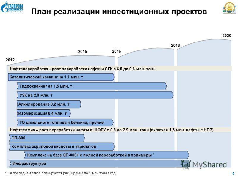 9 2016 2020 2012 2018 План реализации инвестиционных проектов Нефтепереработка – рост переработки нефти и СГК с 6,5 до 9,6 млн. тонн Нефтехимия – рост переработки нафты и ШФЛУ с 0,8 до 2,9 млн. тонн (включая 1,6 млн. нафты с НПЗ) 2015 Каталитический