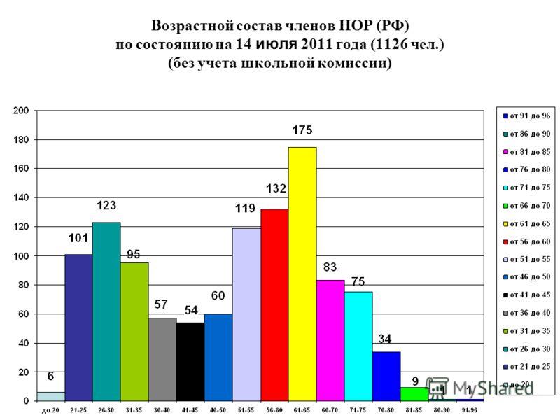 Возрастной состав членов НОР (РФ) по состоянию на 14 июля 2011 года (1126 чел.) (без учета школьной комиссии)
