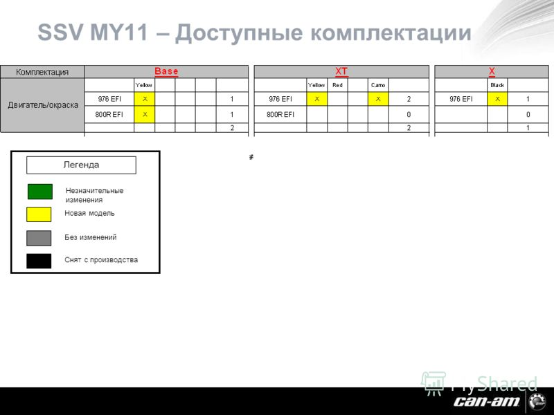 SSV MY11 – Доступные комплектации Незначительные изменения Новая модель Без изменений Снят с производства Легенда