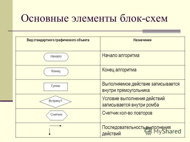 Основные элементы блок-схем Вид стандартного графического объектаНазначение Начало алгоритма Конец алгоритма Выполняемое действие записывается внутри прямоугольника Условие выполнения действий записывается внутри ромба Счетчик кол-во повторов Последо