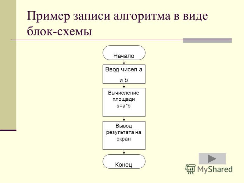 Пример записи алгоритма в виде блок-схемы Начало Ввод чисел а и b Вычисление площади s=a*b Вывод результата на экран Конец