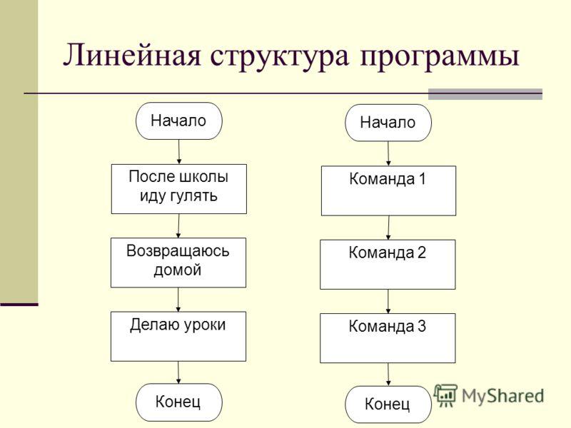 Линейная структура программы