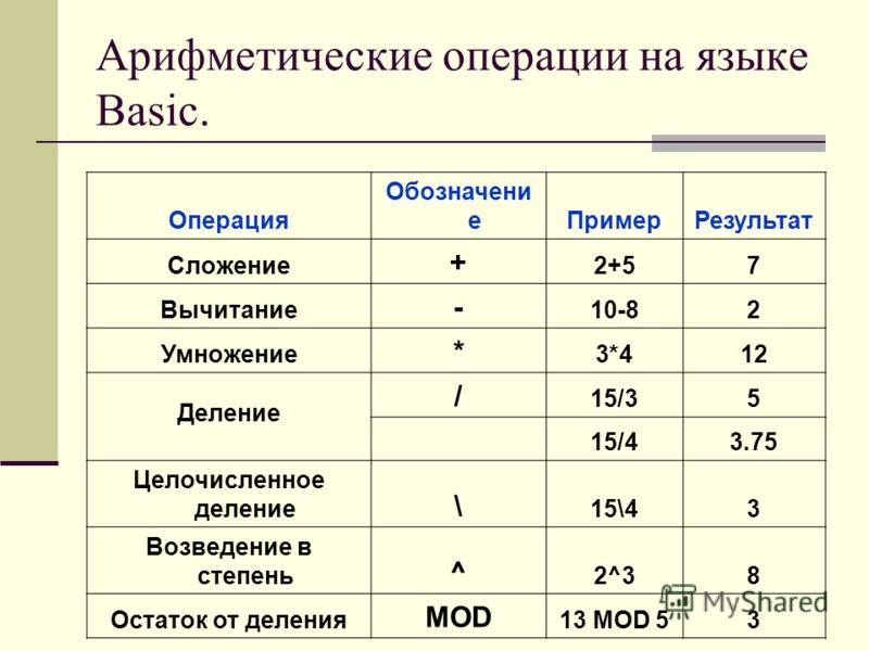 Арифметические операции на языке Basic. Операция Обозначени еПримерРезультат Сложение + 2+57 Вычитание - 10-82 Умножение * 3*412 Деление / 15/35 15/43.75 Целочисленное деление \ 15\43 Возведение в степень ^ 2^38 Остаток от деления MOD 13 MOD 53