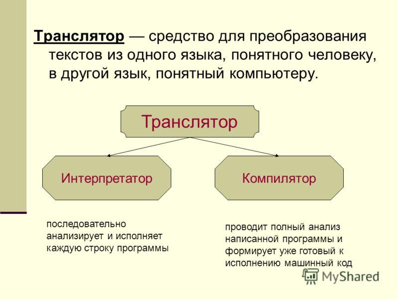 Транслятор средство для преобразования текстов из одного языка, понятного человеку, в другой язык, понятный компьютеру. Транслятор ИнтерпретаторКомпилятор последовательно анализирует и исполняет каждую строку программы проводит полный анализ написанн