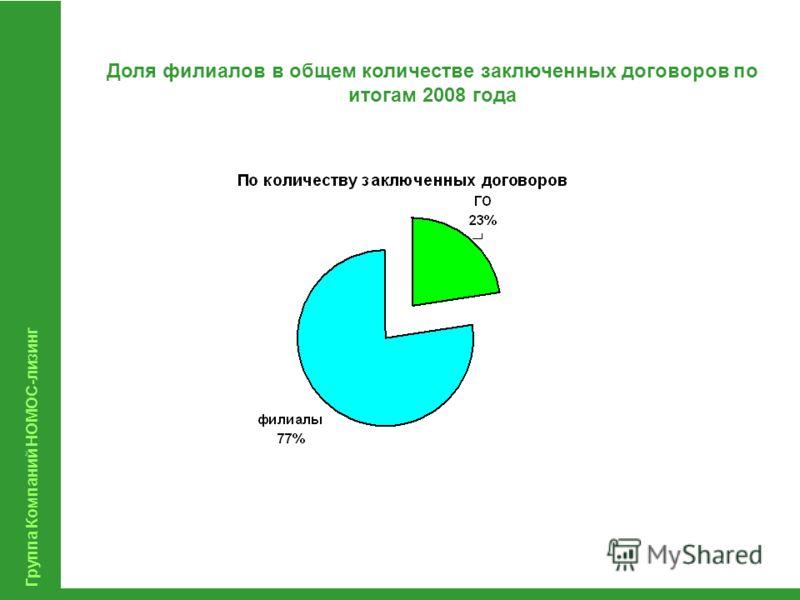 Группа Компаний НОМОС-лизинг Доля филиалов в общем количестве заключенных договоров по итогам 2008 года