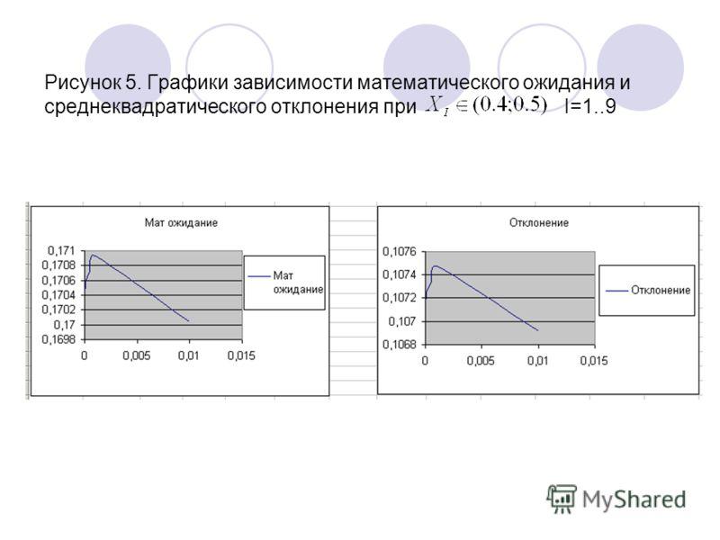 Рисунок 5. Графики зависимости математического ожидания и среднеквадратического отклонения при I=1..9