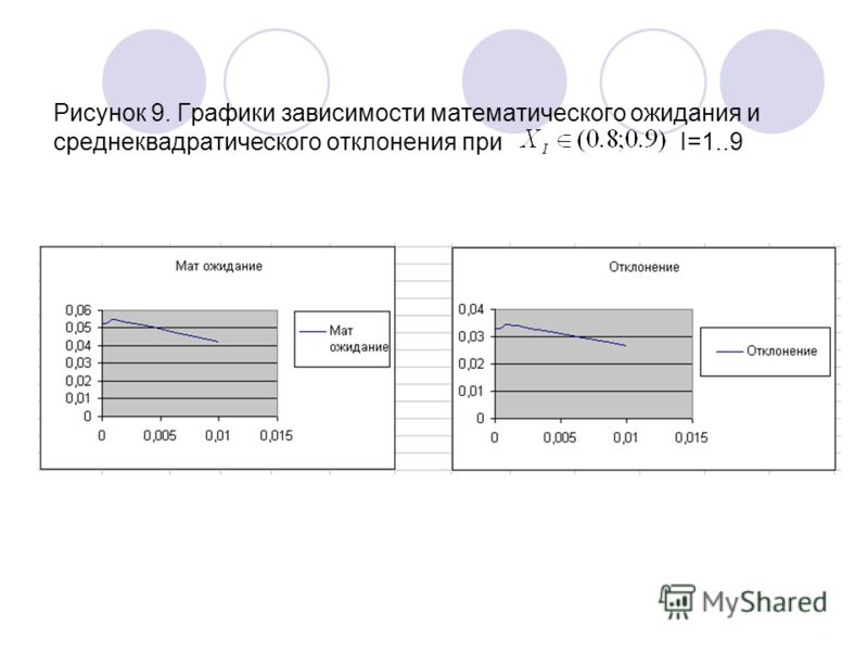Рисунок 9. Графики зависимости математического ожидания и среднеквадратического отклонения при I=1..9