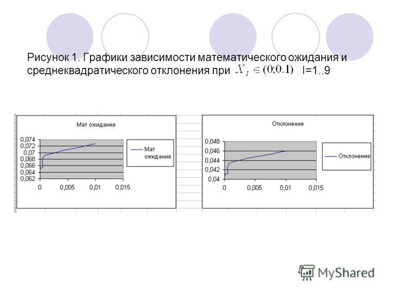 Рисунок 1. Графики зависимости математического ожидания и среднеквадратического отклонения при I=1..9