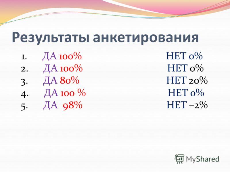 Результаты анкетирования 1. ДА 100% НЕТ 0% 2. ДА 100% НЕТ 0% 3. ДА 80% НЕТ 20% 4. ДА 100 % НЕТ 0% 5. ДА 98% НЕТ –2%