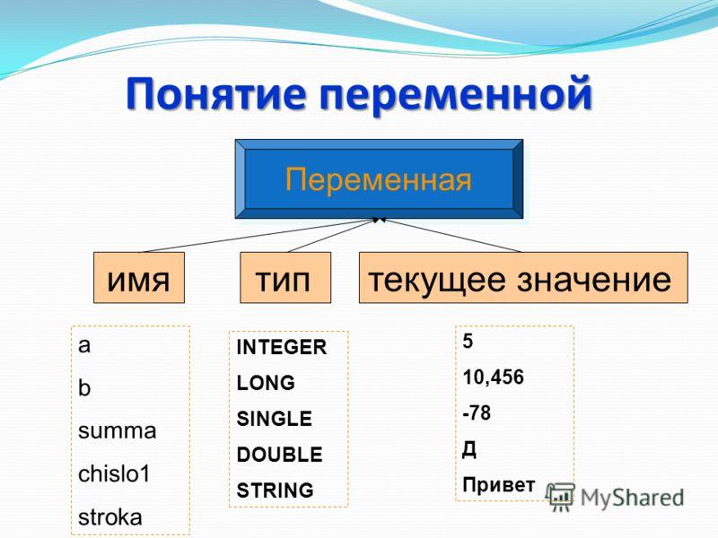 Понятие переменной Переменная имятиптекущее значение a b summa chislo1 stroka INTEGER LONG SINGLE DOUBLE STRING 5 10,456 -78 Д Привет