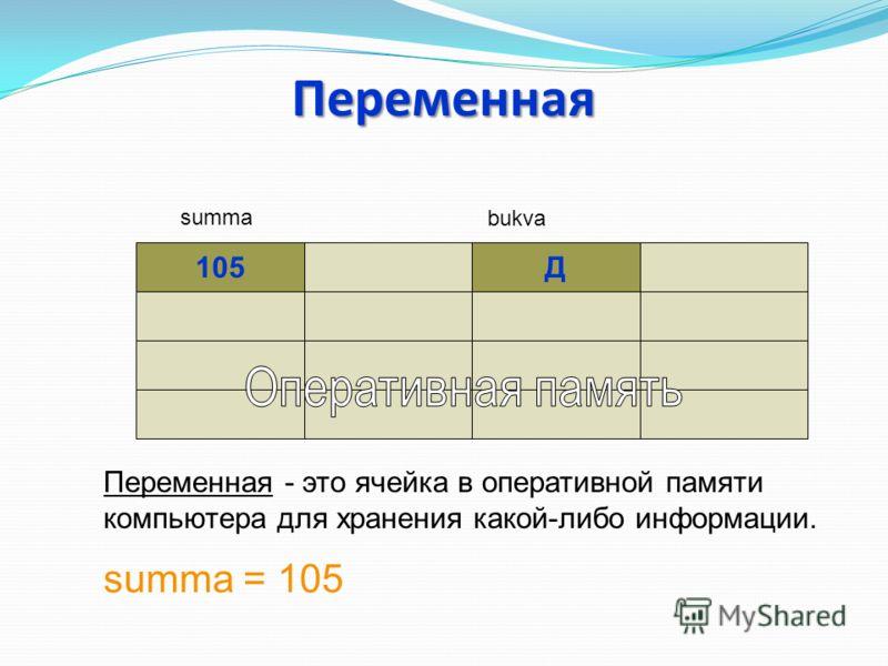 Переменная 105Д summa bukva Переменная - это ячейка в оперативной памяти компьютера для хранения какой-либо информации. summa = 105