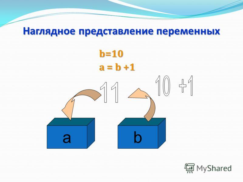 Наглядное представление переменных b=10 a = b +1 ba
