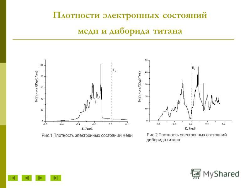 Плотности электронных состояний меди и диборида титана Рис.2 Плотность электронных состояний диборида титана Рис.1 Плотность электронных состояний меди