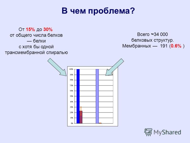 В чем проблема? От 15% до 30% от общего числа белков белки с хотя бы одной трансмембранной спиралью Всего 34 000 белковых структур. Мембранных 191 (0.6% )