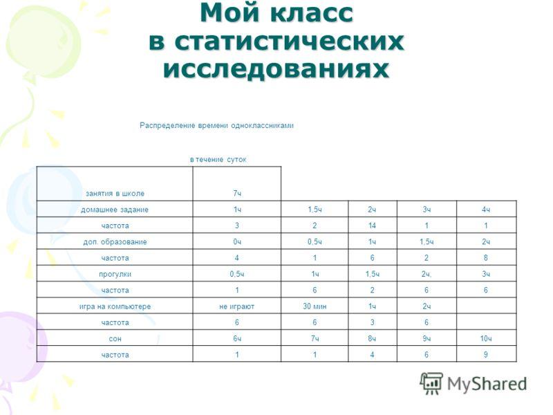 Распределение времени одноклассниками в течение суток занятия в школе7ч домашнее задание1ч1,5ч2ч3ч4ч частота321411 доп. образование0ч0,5ч1ч1,5ч2ч частота41628 прогулки0,5ч1ч1,5ч2ч,3ч частота16266 игра на компьютерене играют30 мин1ч2ч частота6636 сон6
