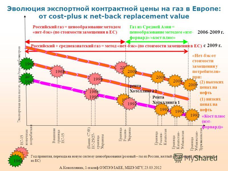 Эволюция экспортной контрактной цены на газ в Европе: от cost-plus к net-back replacement value ЕС -15 конечныепотребители ВнешняяграницаЕС-15 (Бывш. СЭВ)ЕС-25/27-границаУкраины ГраницаРоссия-Украина ГраницаРоссия-Казахстан ГраницаКазахстан-Узбекиста