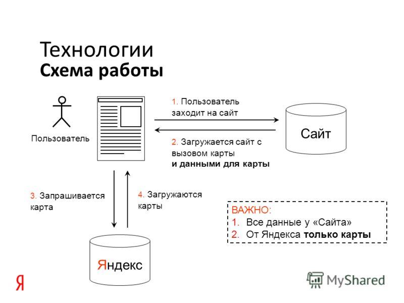 Схема работы Технологии 3. Запрашивается карта Пользователь Сайт 1. Пользователь заходит на сайт 2. Загружается сайт с вызовом карты и данными для карты Яндекс 4. Загружаются карты ВАЖНО: 1. Все данные у «Сайта» 2. От Яндекса только карты
