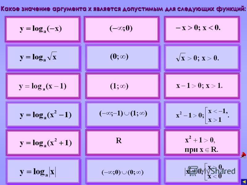Какое значение аргумента х является допустимым для следующих функций:
