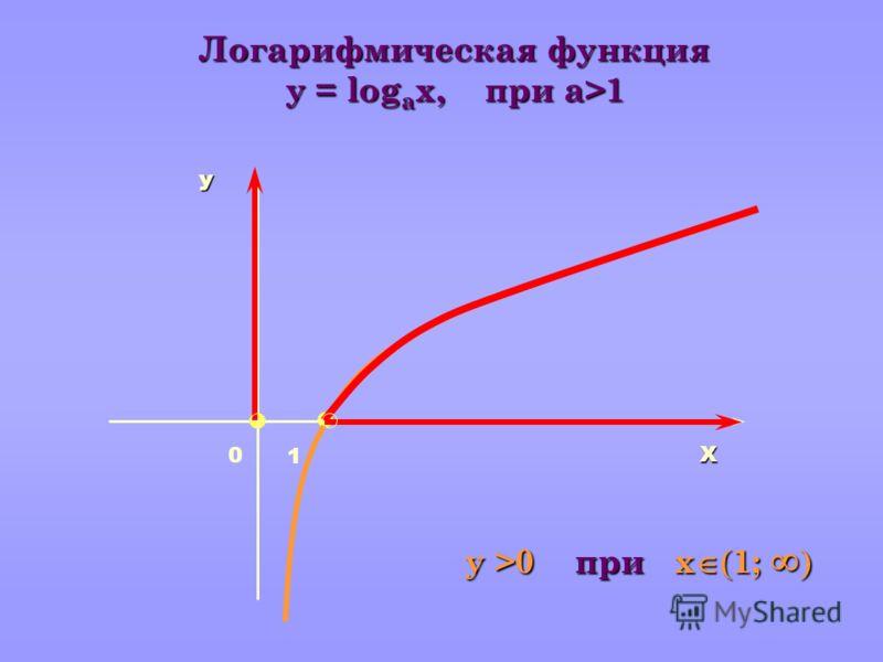 Х У 1 Логарифмическая функция y = log а x, при a>1 у >0 при х 1; у >0 при х 1; 0