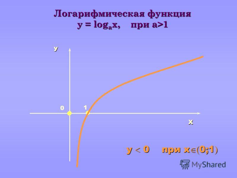 Х У 1 Логарифмическая функция y = log а x, при a>1 у 0 при х 0;1 у 0 при х 0;1 0