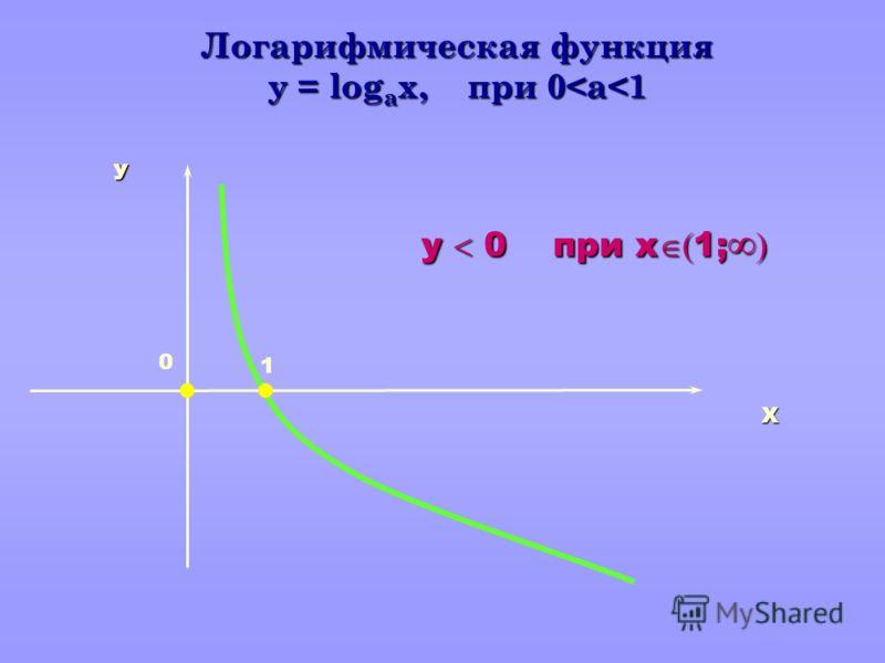 Логарифмическая функция y = log а x, при 0