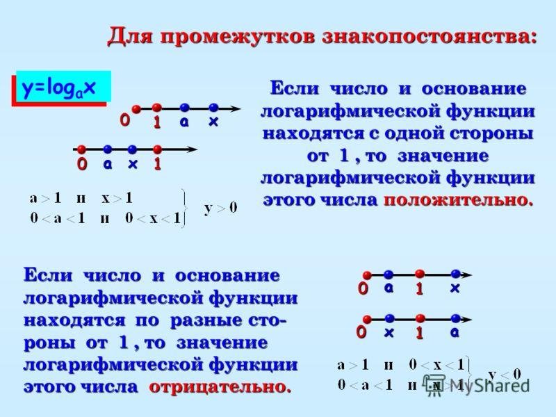 Для промежутков знакопостоянства: Если число и основание логарифмической функции находятся с одной стороны от 1, то значение логарифмической функции этого числа положительно. y=log a х 1 х a 1 х a 0 Если число и основание логарифмической функции нахо