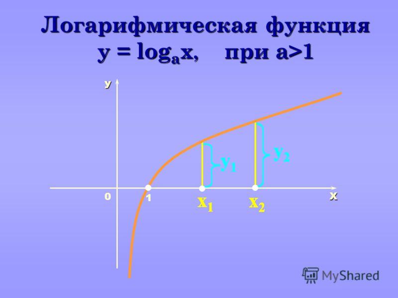 y1y1 y2y2 x1x1 x2x2 y1y1 y2y2 x1x1 x2x2 y1y1 y2y2 x1x1 x2x2 y1y1 y2y2 x1x1 x2x2 y1y1 y2y2 x1x1 x2x2 y1y1 y2y2 x1x1 x2x2 Х У 1 Логарифмическая функция y = log а x, при a>1 0