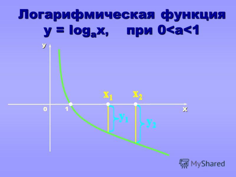 y1y1 y2y2 x1x1 x2x2 y1y1 y2y2 x1x1 x2x2 y1y1 y2y2 x1x1 x2x2 y1y1 y2y2 x1x1 x2x2 y1y1 y2y2 x1x1 x2x2 y1y1 y2y2 x1x1 x2x2 Логарифмическая функция y = log а x, при 0