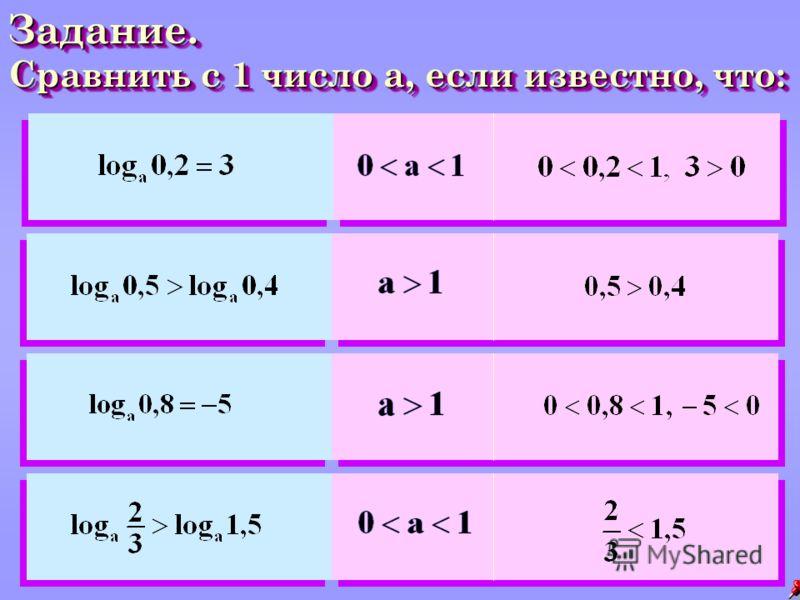 Задание. Сравнить с 1 число а, если известно, что: Задание. Сравнить с 1 число а, если известно, что: