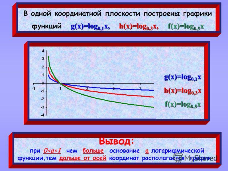 g(x)=log 0,1 x, h(x)=log 0,3 x, f(x)=log 0,5 x В одной координатной плоскости построены графики функций g(x)=log 0,1 x, h(x)=log 0,3 x, f(x)=log 0,5 x Вывод: при 0