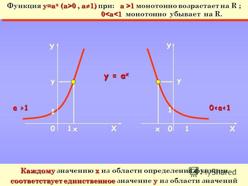 У Х 1 1 0 y = а x х у у 01 монотонно возрастает на R ; 0 0, a 1) при: a >1 монотонно возрастает на R ; 0